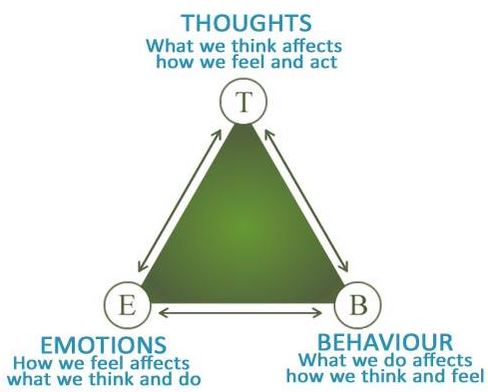 Coping Triangle
